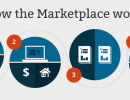 how-the-marketplace-works