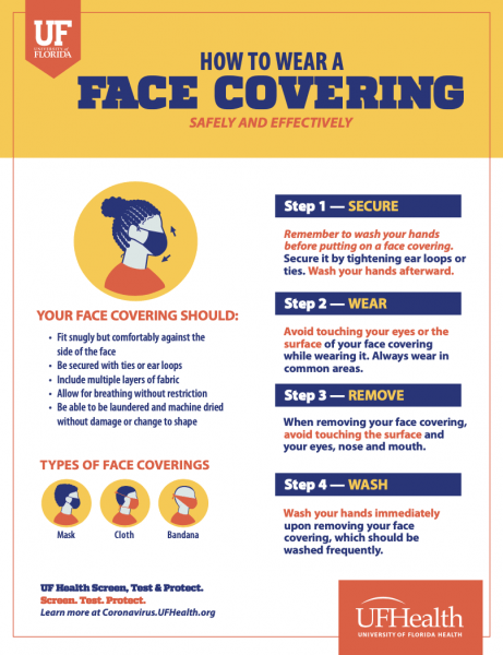 How To Wear a Face Covering Safely and Effectively  Step 1: Secure. Remember to wash your hands before putting on a face covering. Secure it by tightening ear loops or ties. Wash your hands afterwards.  Step 2: Wear. Avoid touching your eyes or the surface of your face covering while wearing it. Always wear in common areas.  Step 3: Remove. When removing your face covering, avoid touching the surface and your eyes, nose and mouth.  Step 4: Wash. Wash your hands immediately upon removing your face covering, which should be washed frequently.  Your face covering should: Fit snugly but comfortably against the side of your face; Be secured with ties or ear loops; include multiple layers of fabric; allow for breathing without restriction; be able to be laundered and machine dried without damage or change to shape.  Types of face coverings: Mask, Cloth, Bandana.
